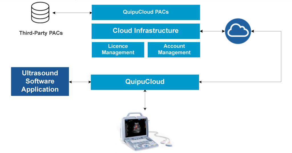 How Quipu Cloud Works